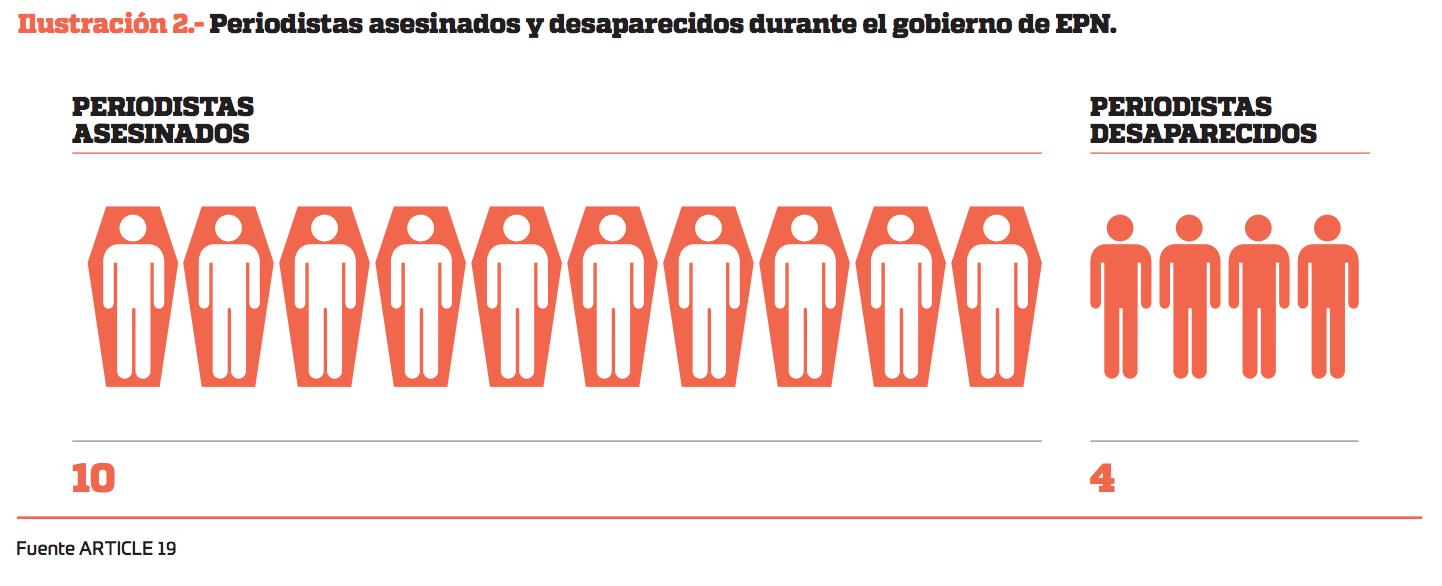Periodistas asesinados y desaparecidos en el sexenio de Enrique Peña Nieto. Imagen: Artículo 19