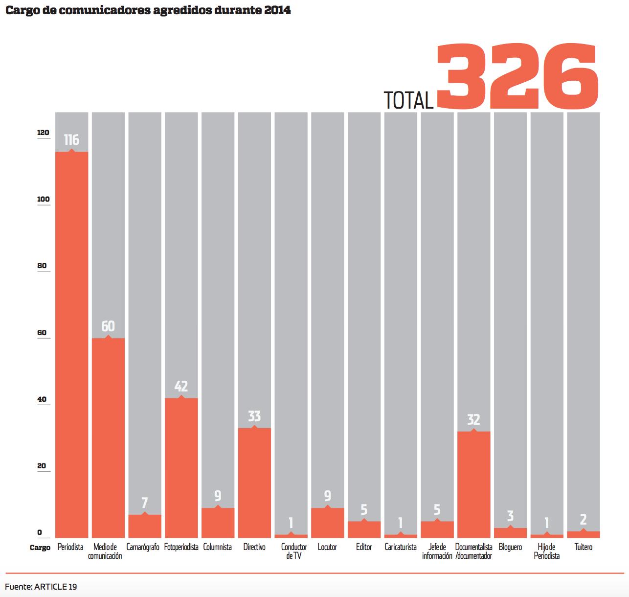 Cargo de comunicadores agredidos en 2014. Imagen: Artículo 19