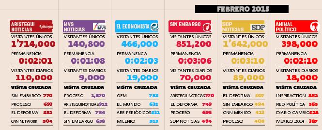 Aristegui Noticias tiene 11 veces más visitas que MVS Radio