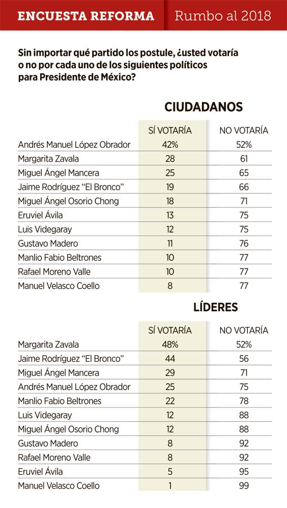 Encuesta AMLO Reforma