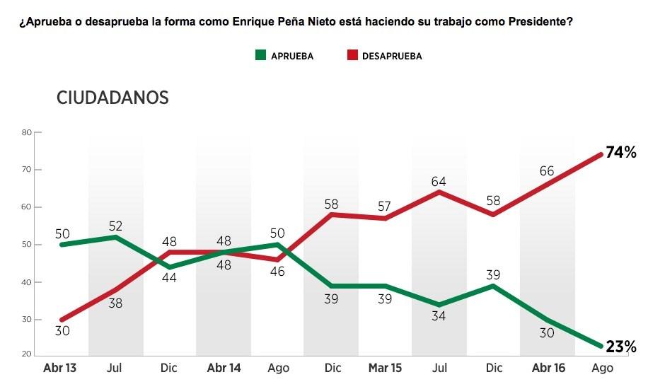 Encuesta de Reforma aprobación Peña Nieto