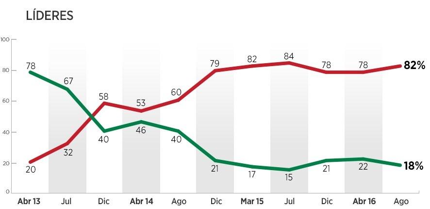 lideres reprueban a Peña Nieto agosto 2016 encuesta de Reforma
