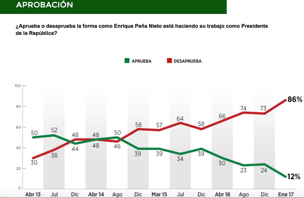 Encuesta del diario Reforma sobre la popularidad de Enrique Peña Nieto.