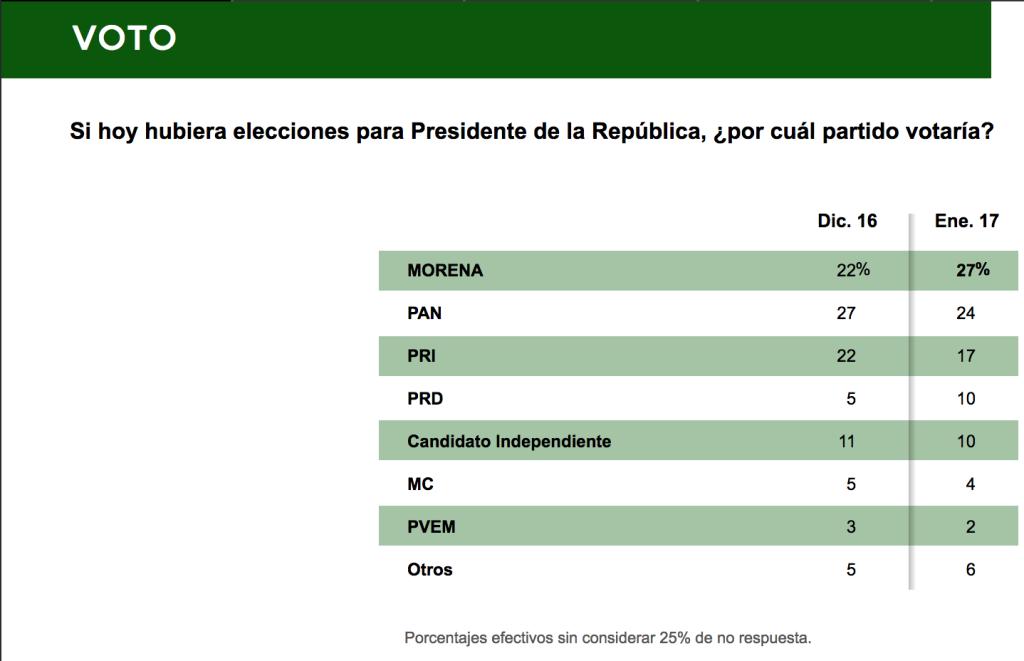Encuesta del diario Reforma sobre la elección presidencial de 2018.