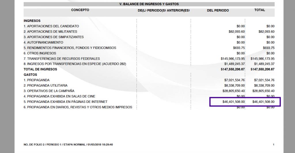 Informe de ingresos y gastos que Ricardo Anaya presentó al INE. Fuente: INE.