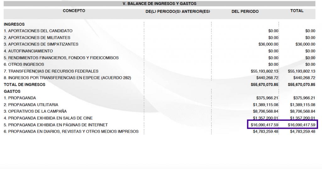 Ingresos y gastos que, al 28 de abril de 2018, José Antonio Meade presentó ante el INE. Fuente: INE.