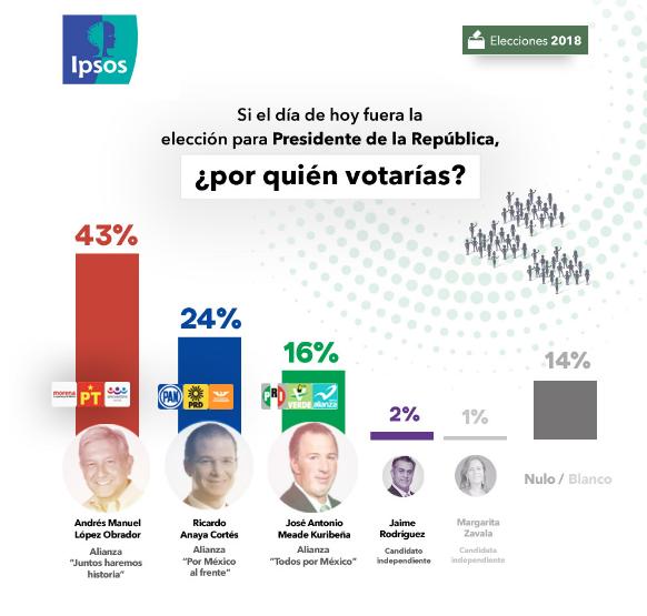 Resultados de encuesta levantada entre el 11 y el 15 de mayo de 2018.