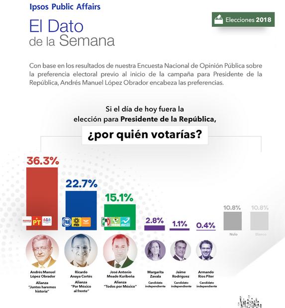 Resultados de encuesta levantada entre el 23 de febrero y el 3 de marzo de 2018.
